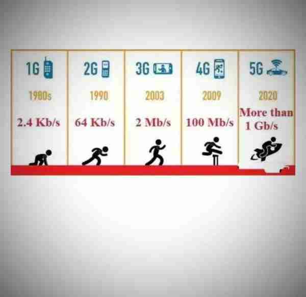 """3G、4G、5G等中的""""G""""是什么意思?"""