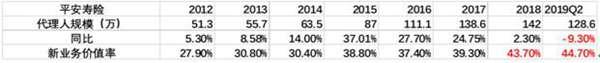 富途点评 | 中国平安利润亮眼,但难掩关键指标增速新低 - 4