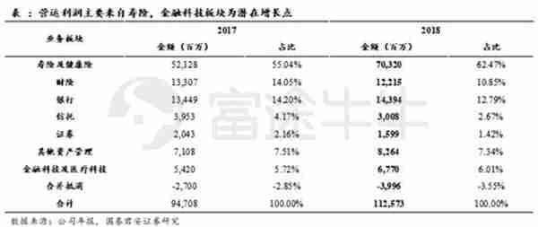 富途点评 | 中国平安利润亮眼,但难掩关键指标增速新低 - 2